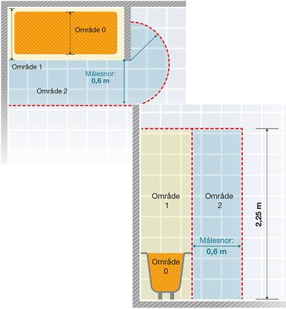 Zone med badekar